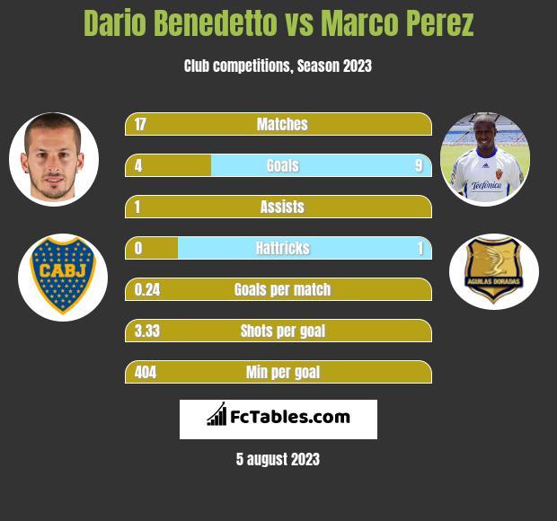 Dario Benedetto vs Marco Perez h2h player stats