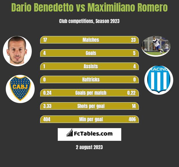 Dario Benedetto vs Maximiliano Romero h2h player stats