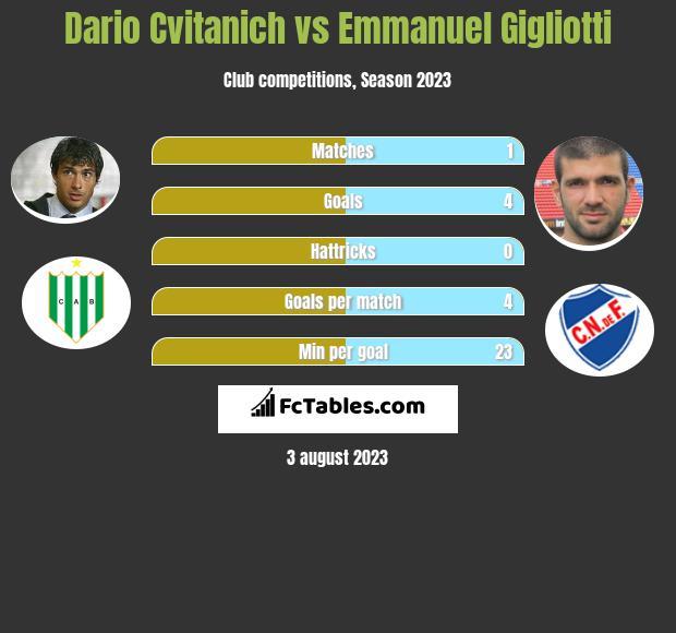 Dario Cvitanich vs Emmanuel Gigliotti h2h player stats