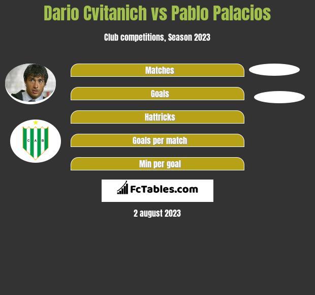Dario Cvitanich vs Pablo Palacios h2h player stats