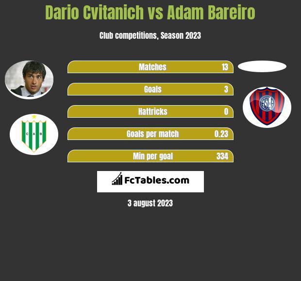 Dario Cvitanich vs Adam Bareiro infographic