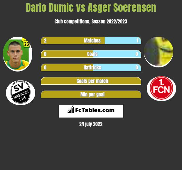 Dario Dumic infographic statistics for Nuernberg