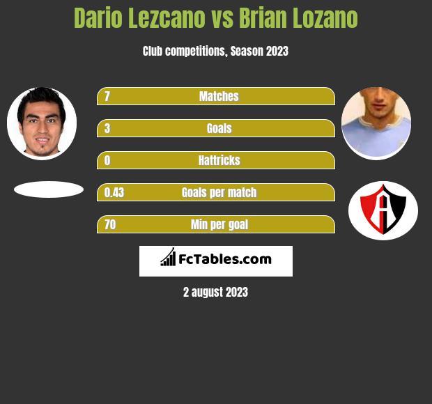Dario Lezcano vs Brian Lozano h2h player stats