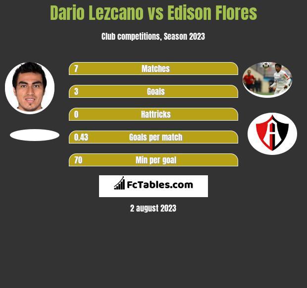 Dario Lezcano vs Edison Flores h2h player stats