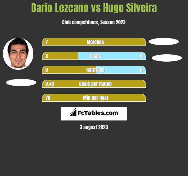 Dario Lezcano vs Hugo Silveira infographic