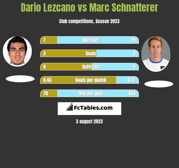 Dario Lezcano vs Marc Schnatterer h2h player stats