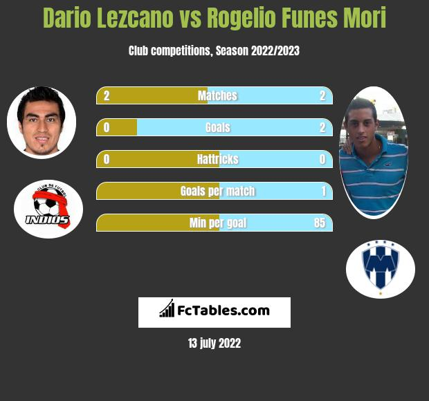 Dario Lezcano vs Rogelio Funes Mori h2h player stats
