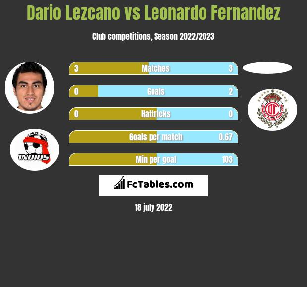Dario Lezcano vs Leonardo Fernandez h2h player stats