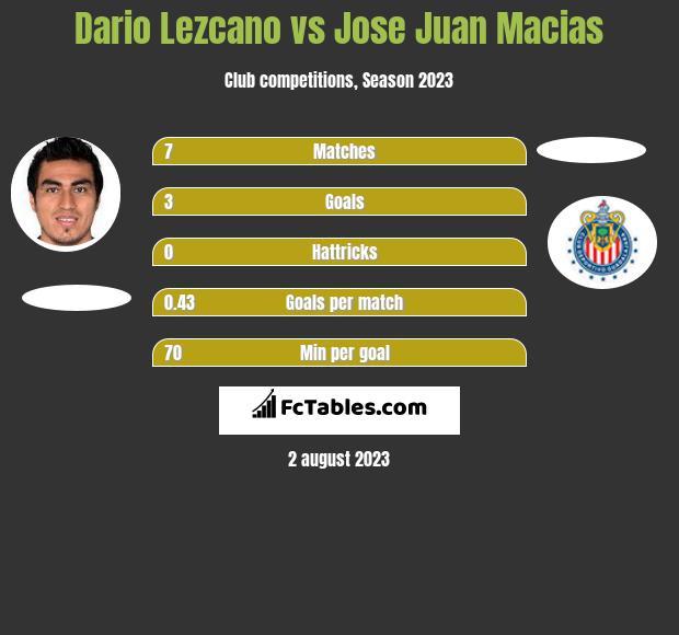 Dario Lezcano vs Jose Juan Macias h2h player stats