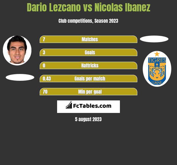 Dario Lezcano vs Nicolas Ibanez h2h player stats