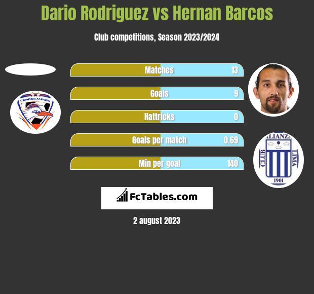 Dario Rodriguez vs Hernan Barcos h2h player stats
