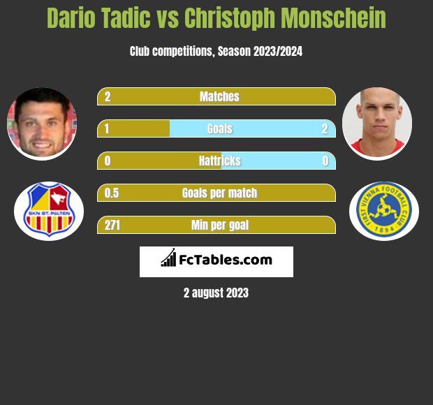 Dario Tadic vs Christoph Monschein h2h player stats