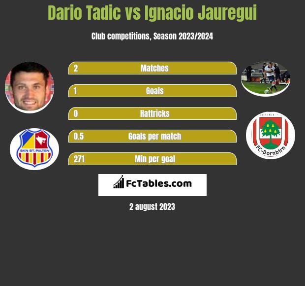 Dario Tadic vs Ignacio Jauregui h2h player stats