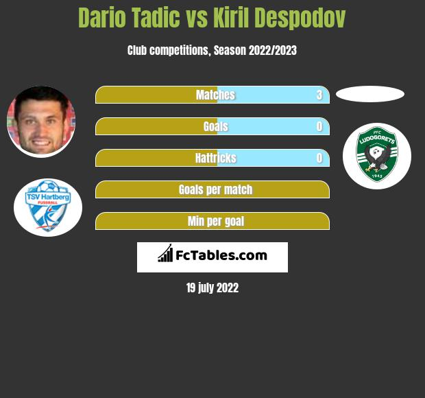 Dario Tadic vs Kiril Despodov h2h player stats