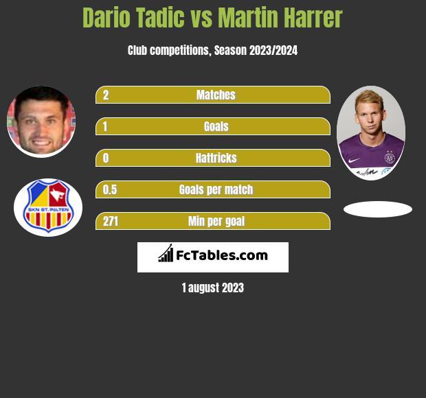 Dario Tadic vs Martin Harrer h2h player stats