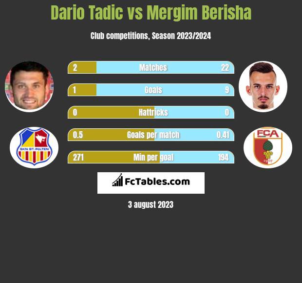 Dario Tadic vs Mergim Berisha h2h player stats