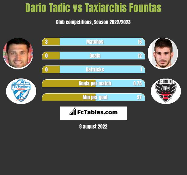 Dario Tadic vs Taxiarchis Fountas h2h player stats