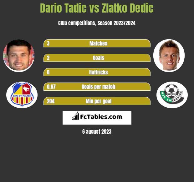 Dario Tadic vs Zlatko Dedic h2h player stats