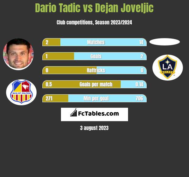 Dario Tadic vs Dejan Joveljic h2h player stats