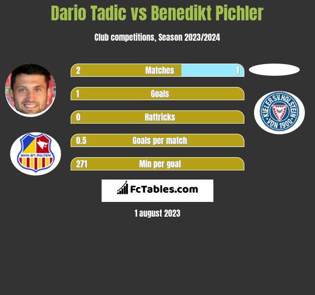 Dario Tadic vs Benedikt Pichler h2h player stats