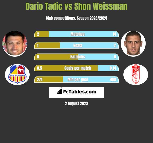 Dario Tadic vs Shon Weissman h2h player stats