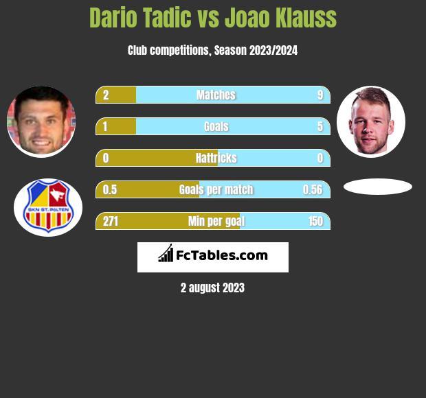 Dario Tadic vs Joao Klauss h2h player stats