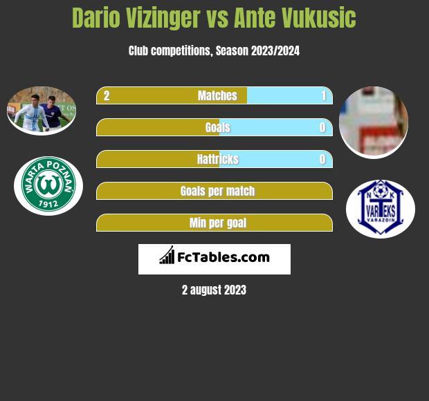 Dario Vizinger vs Ante Vukusic h2h player stats