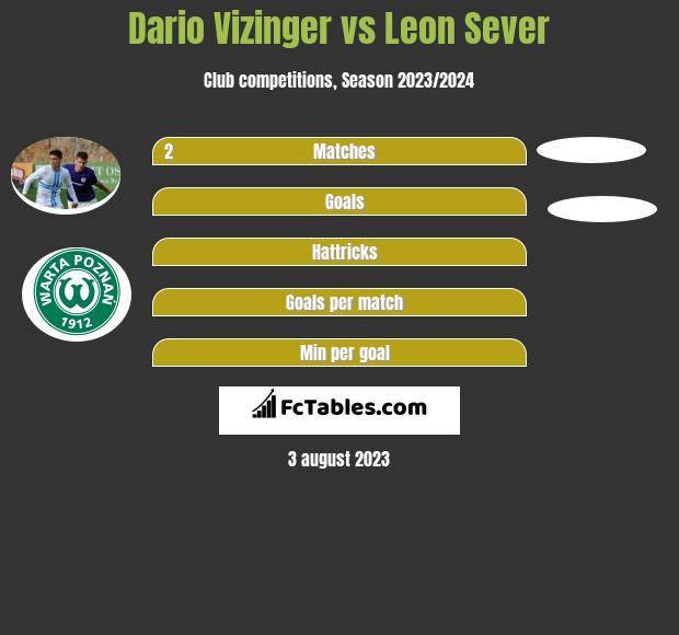 Dario Vizinger vs Leon Sever h2h player stats