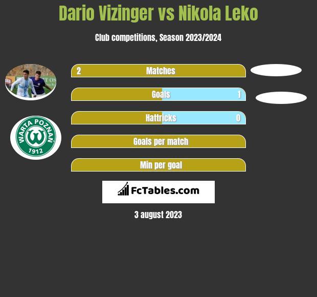 Dario Vizinger vs Nikola Leko h2h player stats