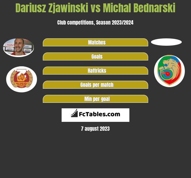Dariusz Zjawinski vs Michal Bednarski h2h player stats