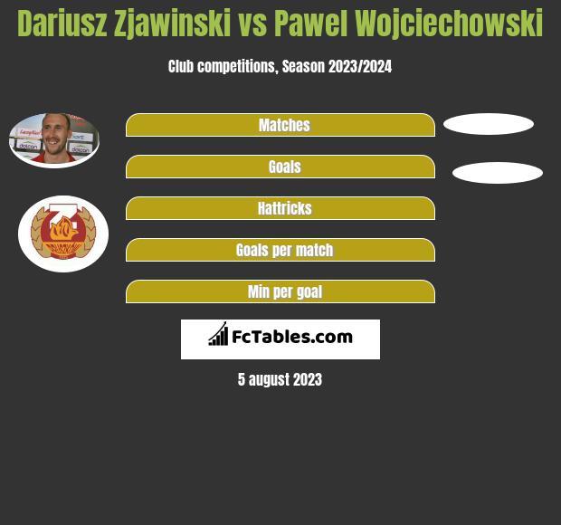 Dariusz Zjawiński vs Paweł Wojciechowski h2h player stats