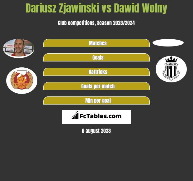 Dariusz Zjawiński vs Dawid Wolny h2h player stats