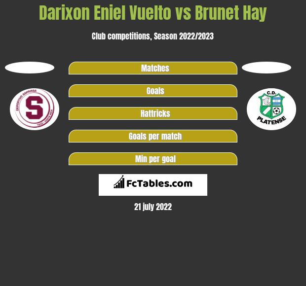 Darixon Eniel Vuelto vs Brunet Hay h2h player stats
