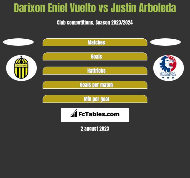 Darixon Eniel Vuelto vs Justin Arboleda h2h player stats