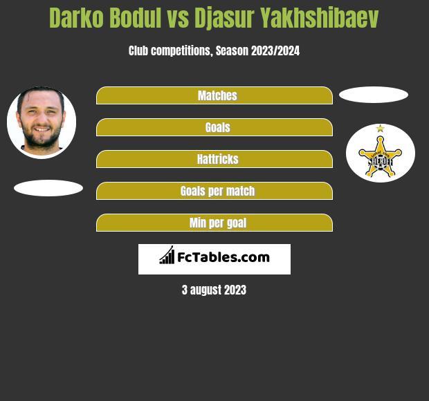 Darko Bodul vs Djasur Yakhshibaev h2h player stats