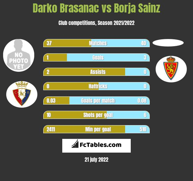 Darko Brasanac vs Borja Sainz infographic