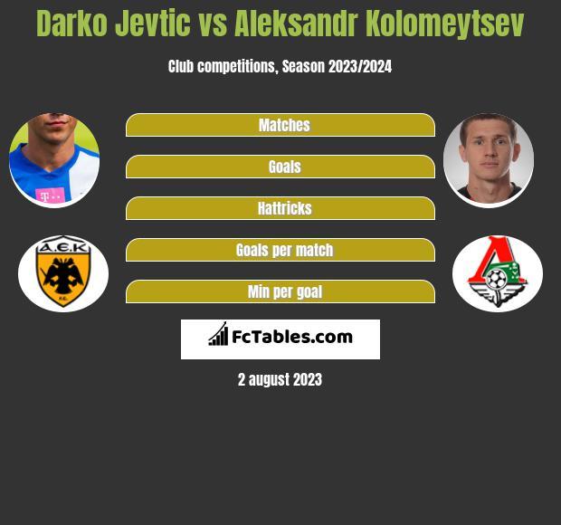 Darko Jevtić vs Aleksandr Kołomiejcew infographic
