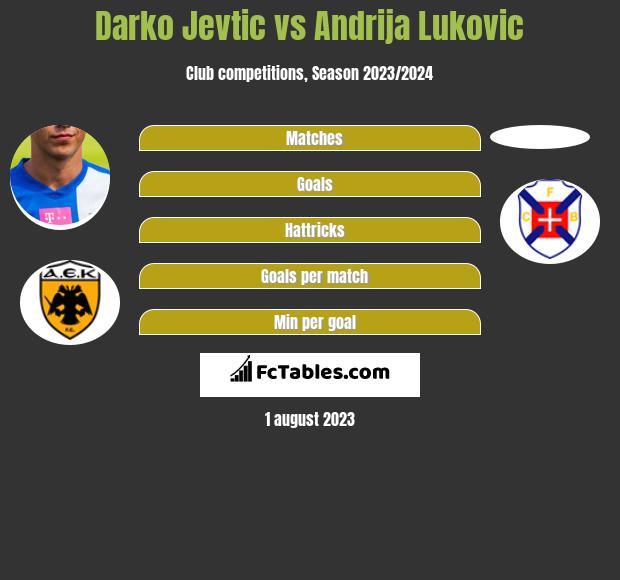 Darko Jevtić vs Andrija Lukovic infographic