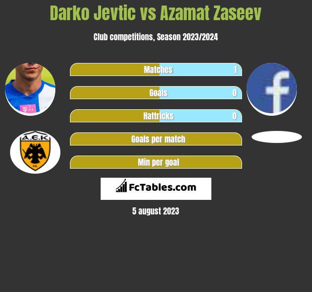 Darko Jevtić vs Azamat Zaseev infographic