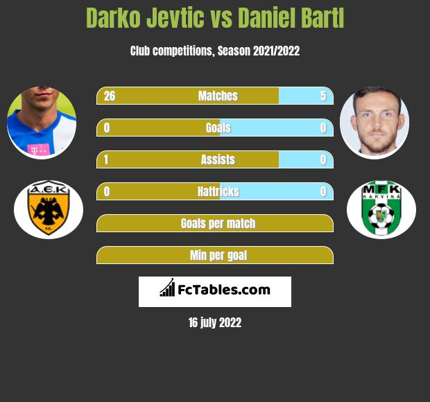 Darko Jevtić vs Daniel Bartl infographic
