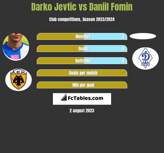Darko Jevtić vs Daniil Fomin infographic