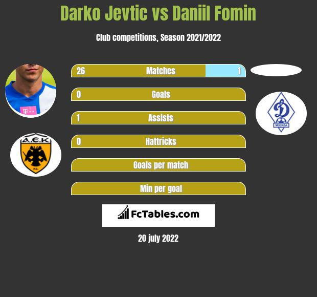 Darko Jevtic vs Daniil Fomin infographic