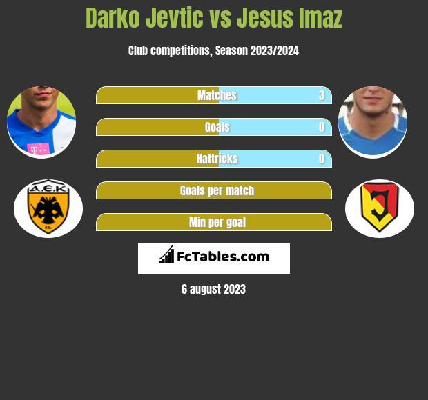 Darko Jevtic vs Jesus Imaz infographic