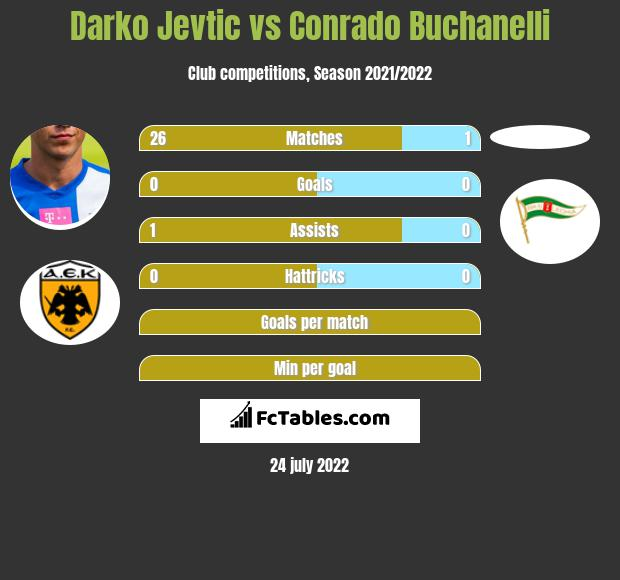 Darko Jevtić vs Conrado Buchanelli infographic