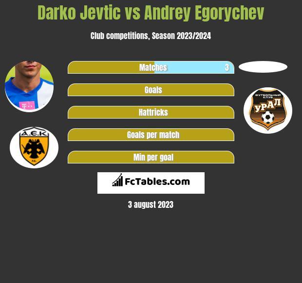 Darko Jevtić vs Andrey Egorychev infographic