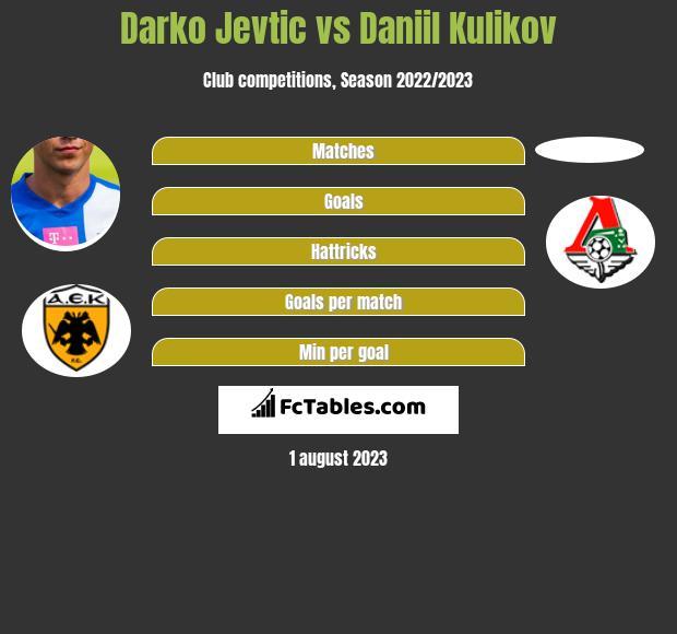 Darko Jevtić vs Daniil Kulikov infographic