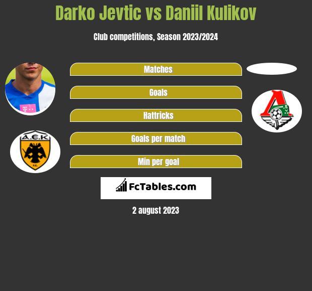 Darko Jevtic vs Daniil Kulikov infographic