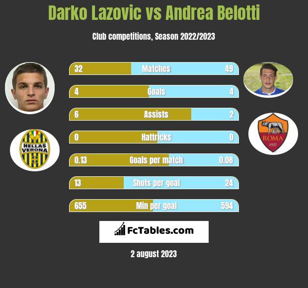 Darko Lazovic vs Andrea Belotti infographic