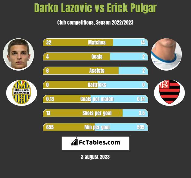 Darko Lazovic vs Erick Pulgar infographic