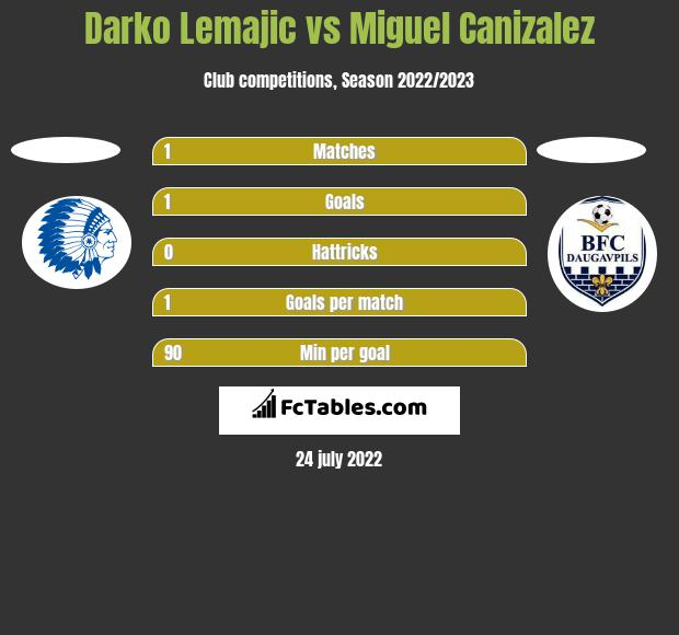 Darko Lemajic vs Miguel Canizalez h2h player stats